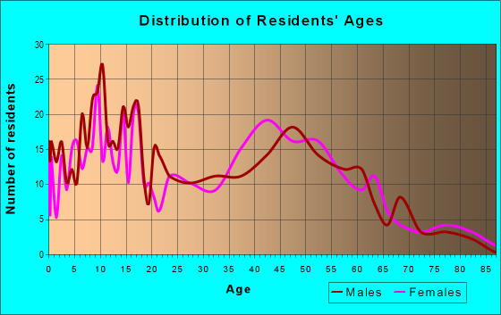 Age and Sex of Residents in zip code 10917