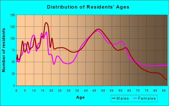 Age and Sex of Residents in zip code 10924