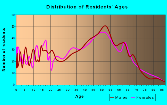 Age and Sex of Residents in zip code 10925
