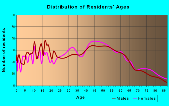 Age and Sex of Residents in zip code 10928