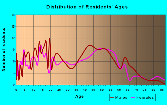 Age and Sex of Residents in zip code 10931