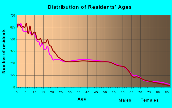 Age and Sex of Residents in zip code 10950