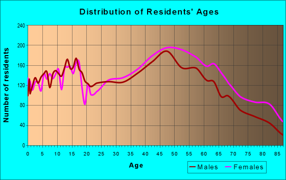 Age and Sex of Residents in zip code 10954