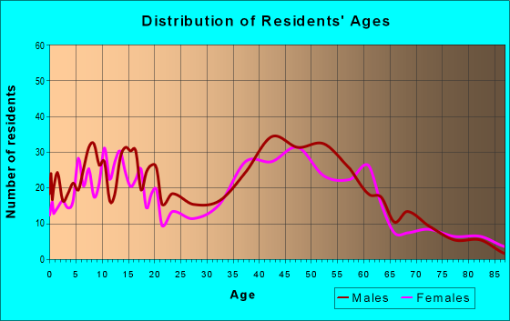 Age and Sex of Residents in zip code 10958
