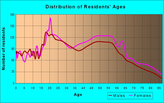 Age and Sex of Residents in zip code 10960