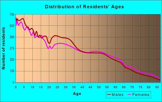 Age and Sex of Residents in zip code 10977