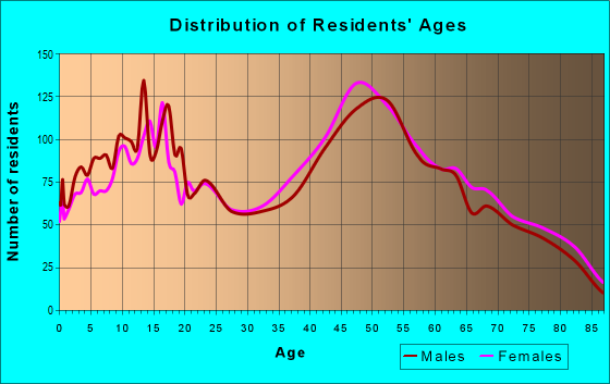 Age and Sex of Residents in zip code 10980