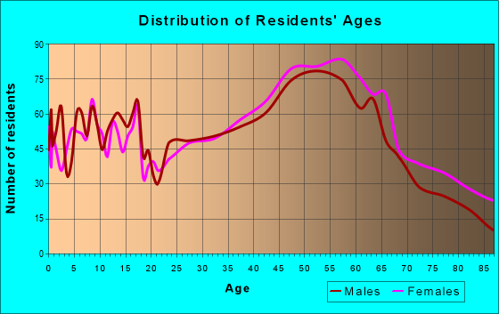 Age and Sex of Residents in zip code 10989