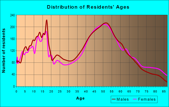 Age and Sex of Residents in zip code 10990