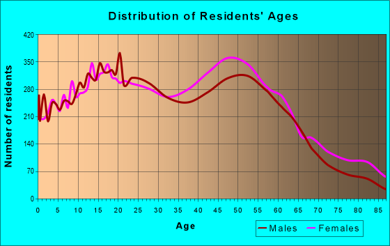 Age and Sex of Residents in zip code 11003