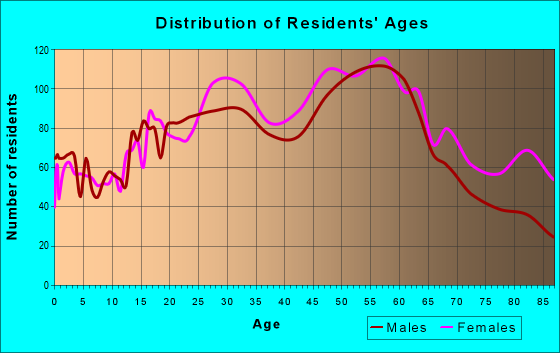 Age and Sex of Residents in zip code 11004