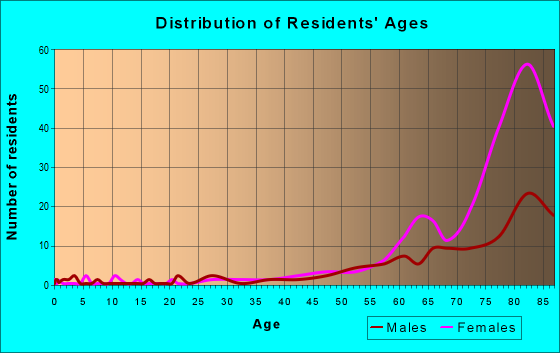 Age and Sex of Residents in zip code 11005