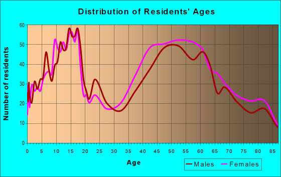 Age and Sex of Residents in zip code 11020