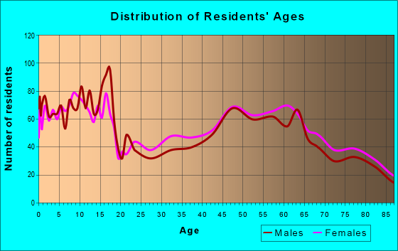 Age and Sex of Residents in zip code 11023
