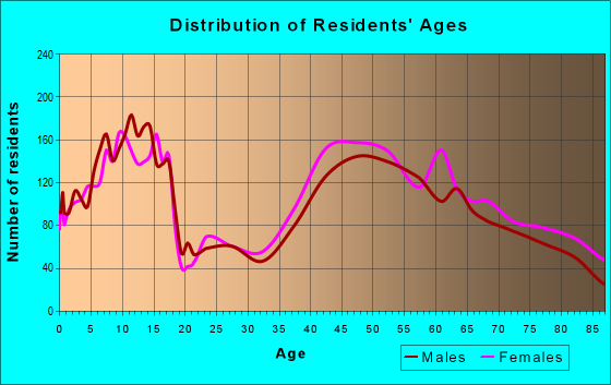 Age and Sex of Residents in zip code 11030