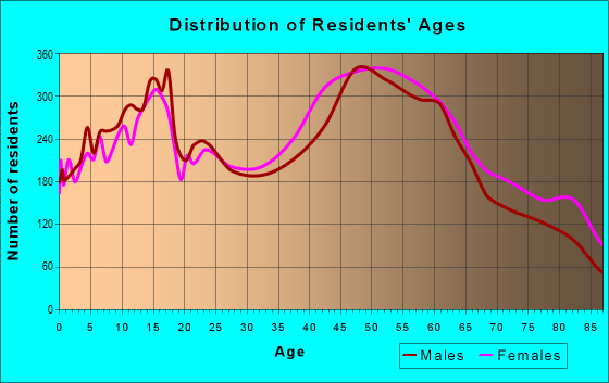 Age and Sex of Residents in zip code 11040