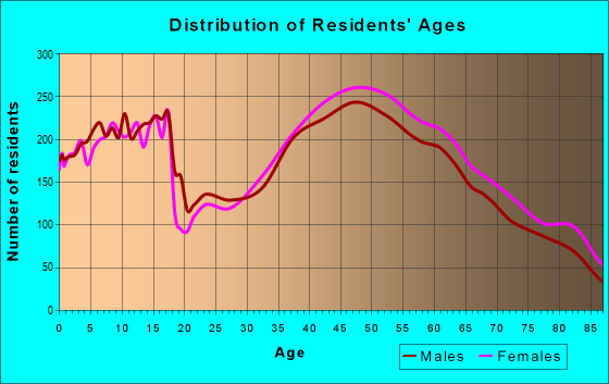 Age and Sex of Residents in zip code 11050