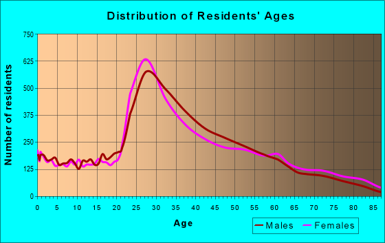 Age and Sex of Residents in zip code 11103