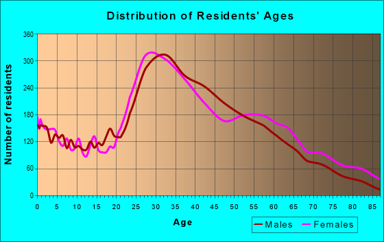 Age and Sex of Residents in zip code 11104