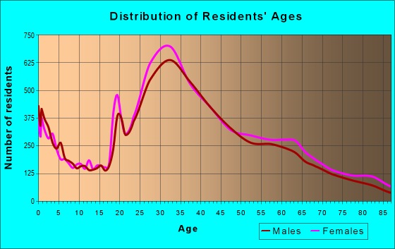 Age and Sex of Residents in zip code 11201