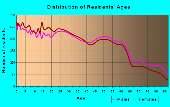 Age and Sex of Residents in zip code 11204