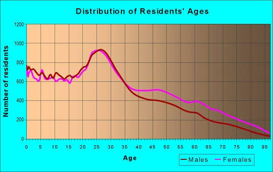Age and Sex of Residents in zip code 11206