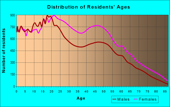 Age and Sex of Residents in zip code 11207
