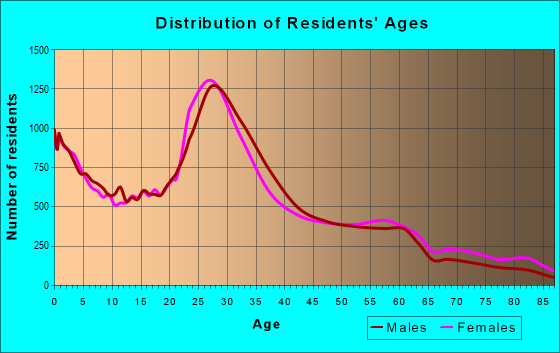 Age and Sex of Residents in zip code 11211
