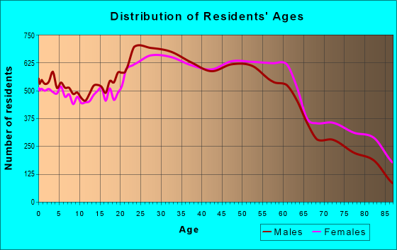 Age and Sex of Residents in zip code 11214