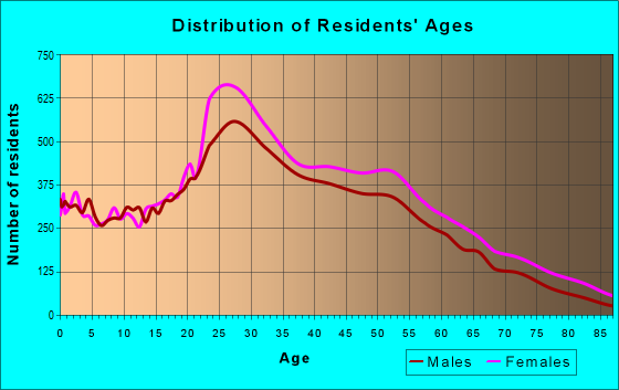 Age and Sex of Residents in zip code 11216