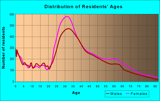 Age and Sex of Residents in zip code 11217