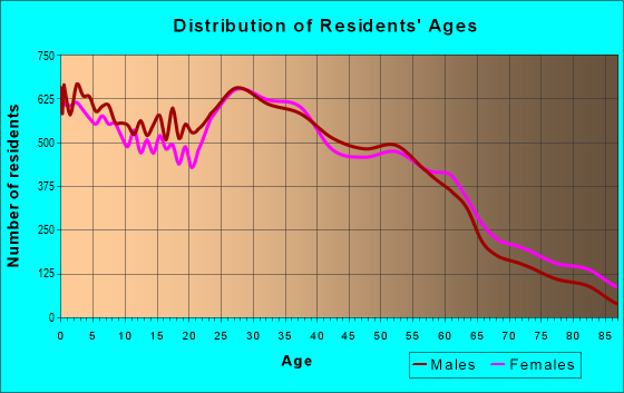 Age and Sex of Residents in zip code 11218