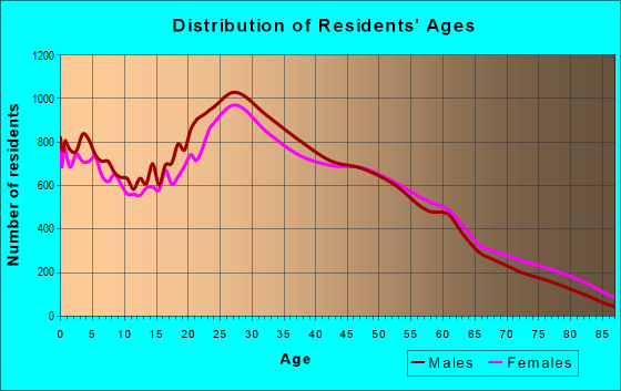 Age and Sex of Residents in zip code 11220