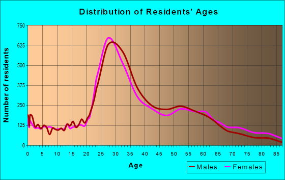 Age and Sex of Residents in zip code 11222