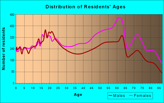 Age and Sex of Residents in zip code 11224