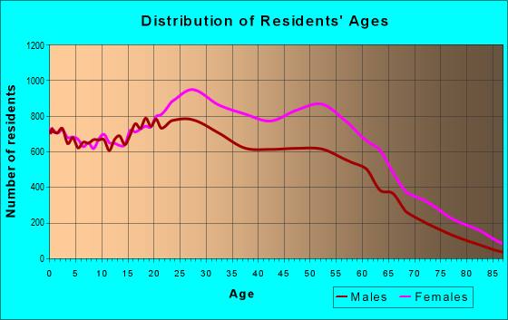 Age and Sex of Residents in zip code 11226