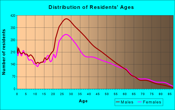 Age and Sex of Residents in zip code 11232