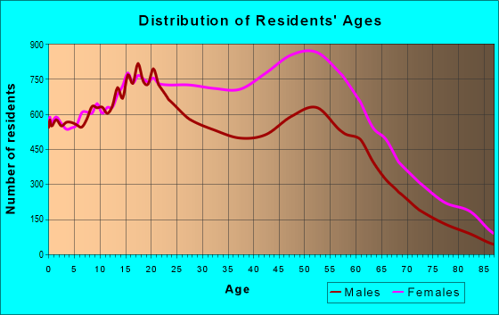 Age and Sex of Residents in zip code 11236