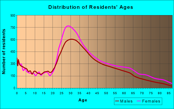 Age and Sex of Residents in zip code 11238