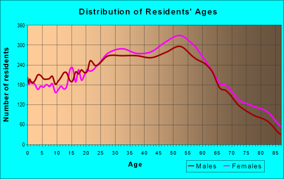 Age and Sex of Residents in zip code 11358