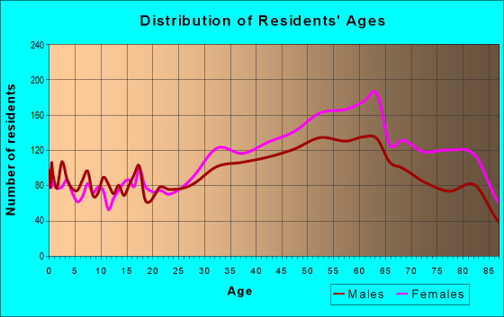 Age and Sex of Residents in zip code 11360