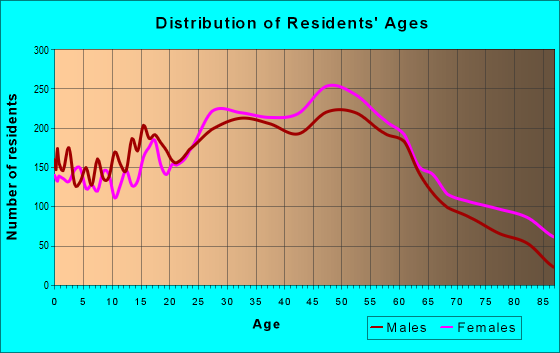Age and Sex of Residents in zip code 11361