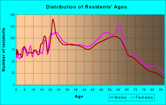 Age and Sex of Residents in zip code 11366