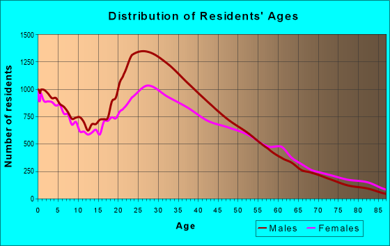 Age and Sex of Residents in zip code 11368