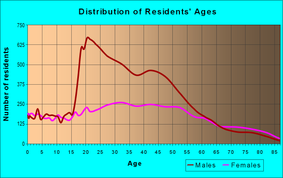 Age and Sex of Residents in zip code 11370