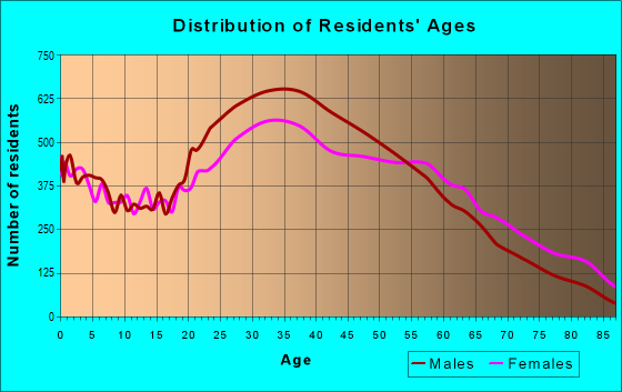 Age and Sex of Residents in zip code 11372