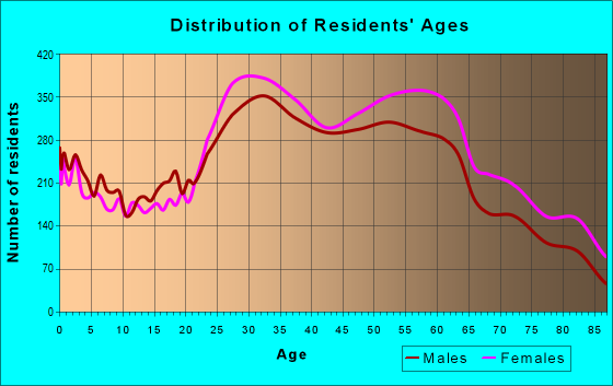 Age and Sex of Residents in zip code 11374
