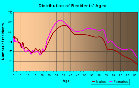 Age and Sex of Residents in zip code 11375