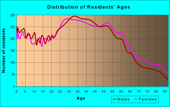 Age and Sex of Residents in zip code 11378