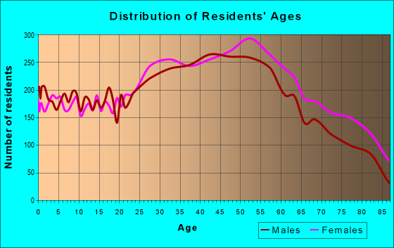 Age and Sex of Residents in zip code 11379